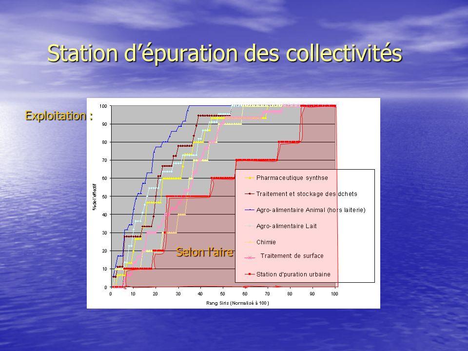Station dépuration des collectivités Traitement de surface Exploitation : Selon laire