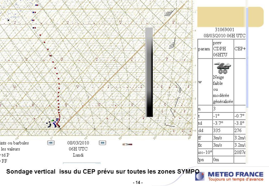 - 14 - Sondage vertical issu du CEP prévu sur toutes les zones SYMPO