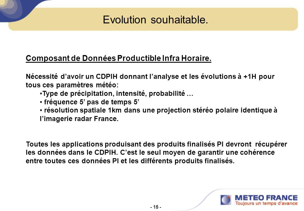 - 15 - Evolution souhaitable.Composant de Données Productible Infra Horaire.