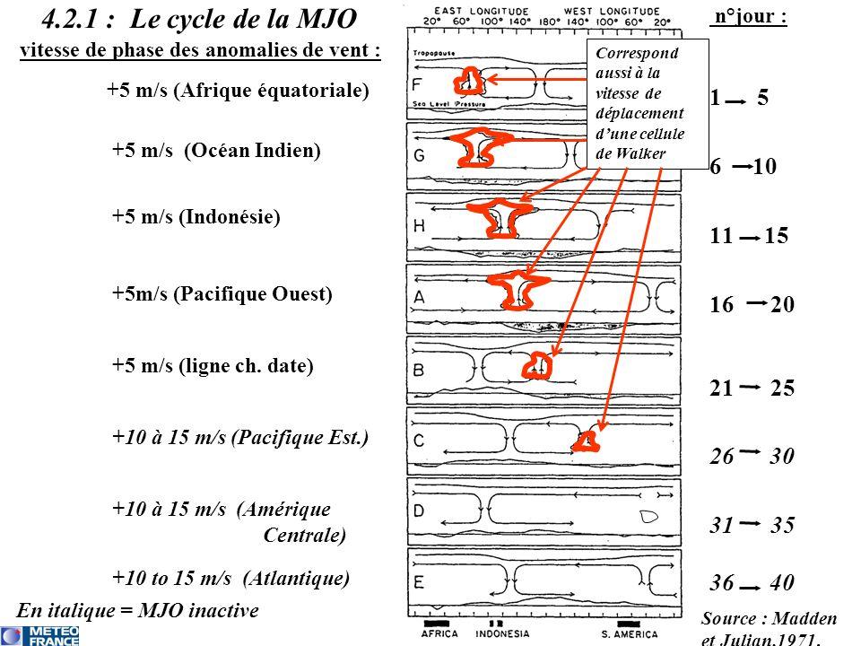 sommaire chap.4 4.2.1 : Le cycle de la MJO vitesse de phase des anomalies de vent : n°jour : 1 5 610 11 15 16 20 21 25 26 30 31 35 36 40 En italique =