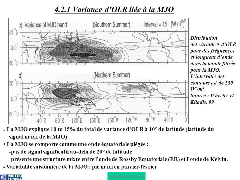 sommaire chap.4 4.2.1 Variance dOLR liée à la MJO La MJO explique 10 to 15% du total de variance dOLR à 10° de latitude (latitude du signal maxi. de l