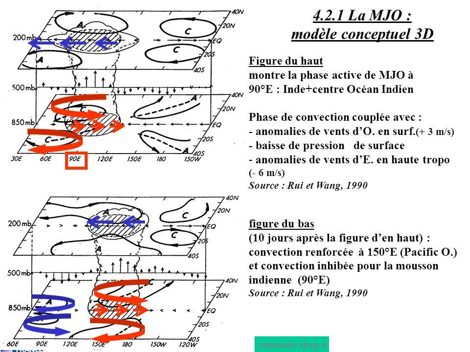 sommaire chap.4 4.2.1 La MJO : modèle conceptuel 3D Figure du haut montre la phase active de MJO à 90°E : Inde+centre Océan Indien Phase de convection