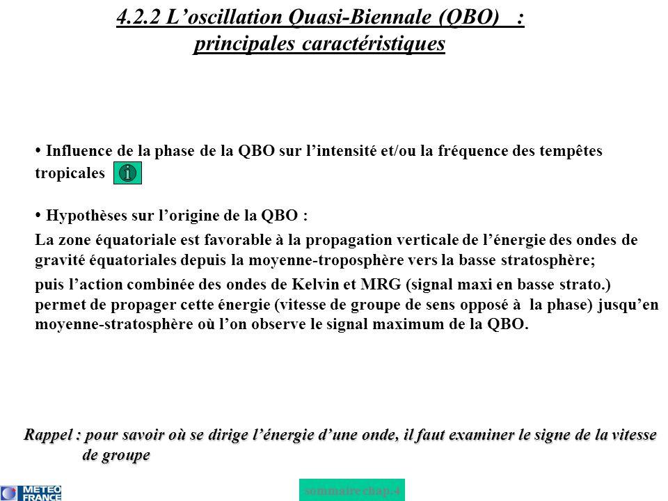 sommaire chap.4 Influence de la phase de la QBO sur lintensité et/ou la fréquence des tempêtes tropicales Hypothèses sur lorigine de la QBO : La zone