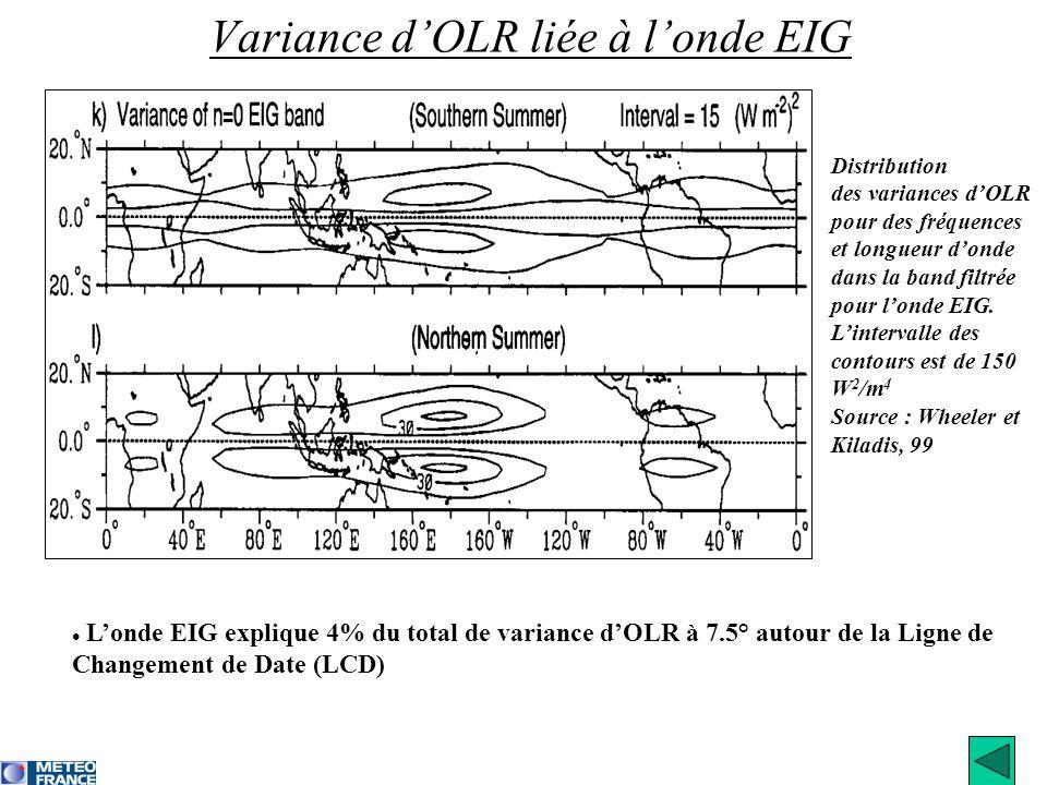 Variance dOLR liée à londe EIG Londe EIG explique 4% du total de variance dOLR à 7.5° autour de la Ligne de Changement de Date (LCD) Distribution des