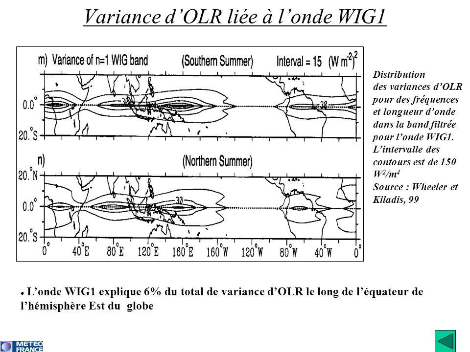 Londe WIG1 explique 6% du total de variance dOLR le long de léquateur de lhémisphère Est du globe Variance dOLR liée à londe WIG1 Distribution des var