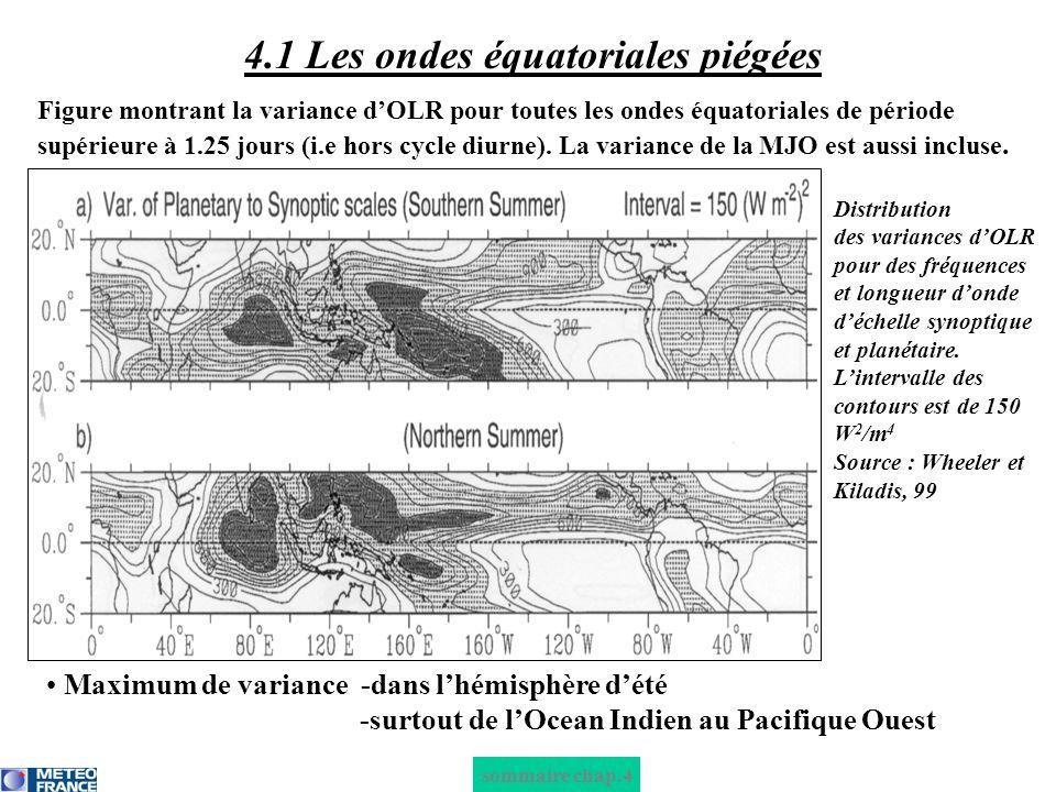 sommaire chap.4 4.1 Les ondes équatoriales piégées : onde de Kelvin équatoriale Origine de londe de Kelvin : convection profonde pendant qq semaines à léquateur Module la convection profonde entre 7°N-7°S avec un pic à léquateur Explique 10% du total de variance dOLR le long de léquateur, surtout de février à août Période de londe : 15-20 jours Vitesse de phase = + 15 à 20 m/s Distribution des variances dOLR pour des fréquences et longueur donde dans la bande filtrée pour londe de Kelvin équatoriale.
