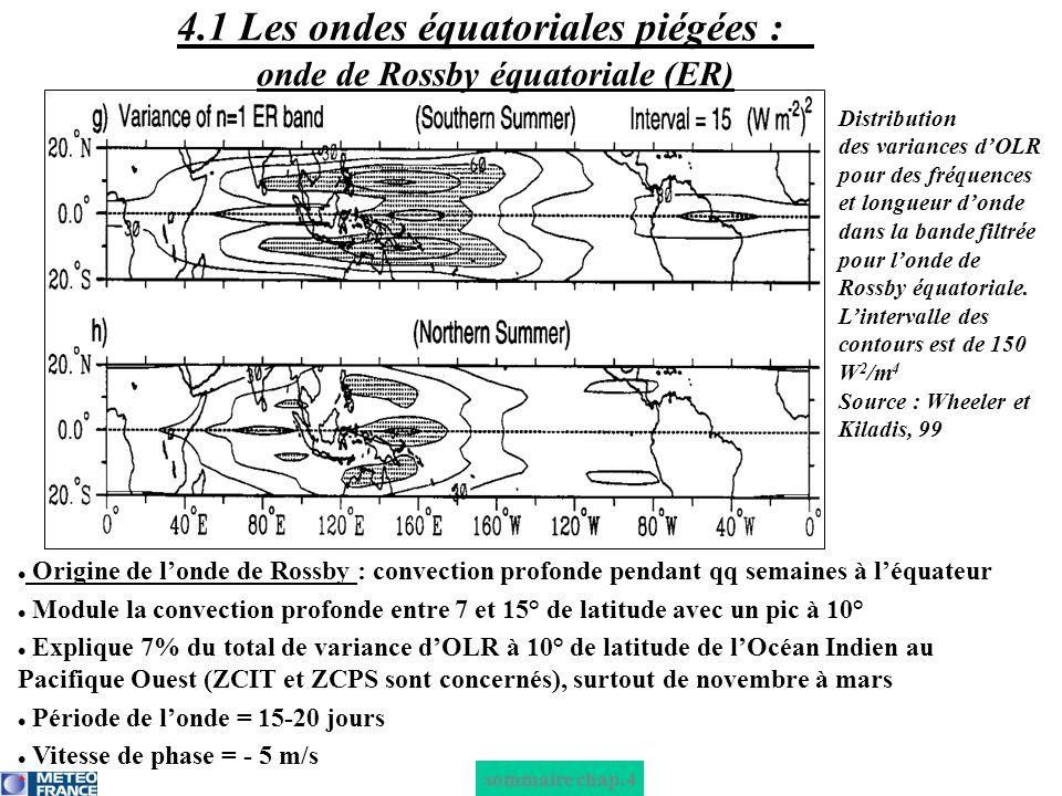 sommaire chap.4 Origine de londe de Rossby : convection profonde pendant qq semaines à léquateur Module la convection profonde entre 3 et 10° de latitude (la MRG est une onde plus piégée que londe ER) avec un pic vers 7.5° Explique seulement 4% du total de variance dOLR à 7.5° de latitude autour de la ligne de changement de date (ZCIT et ZCPS concernés), surtout de septembre à novembre Période de londe = 4-5 jours Vitesse de phase = -23 m/s 4.1 Les ondes équatoriales piégées : onde Mixte de Rossby-Gravité (MRG) Distribution des variances dOLR pour des fréquences et longueur donde dans la band filtrée pour la MRG.