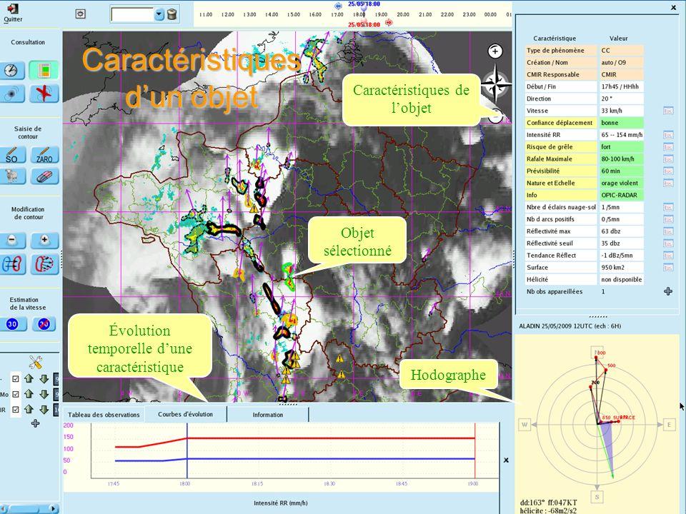 Évolution temporelle dune caractéristique Objet sélectionné Caractéristiques de lobjet Hodographe Caractéristiques dun objet