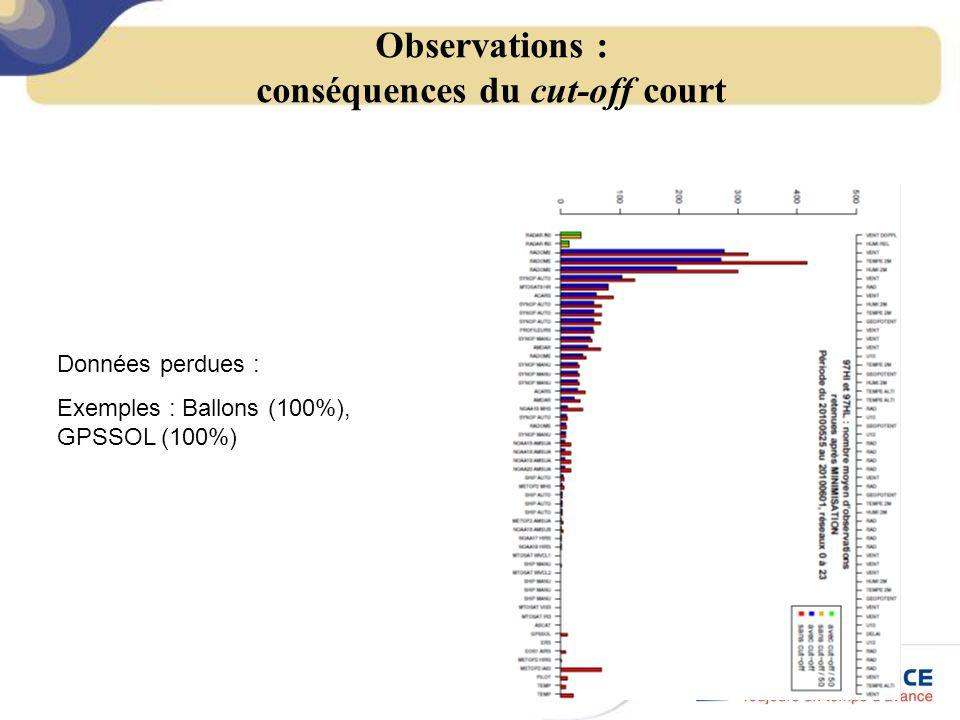 Observations : conséquences du cut-off court Données perdues : Exemples : Ballons (100%), GPSSOL (100%)