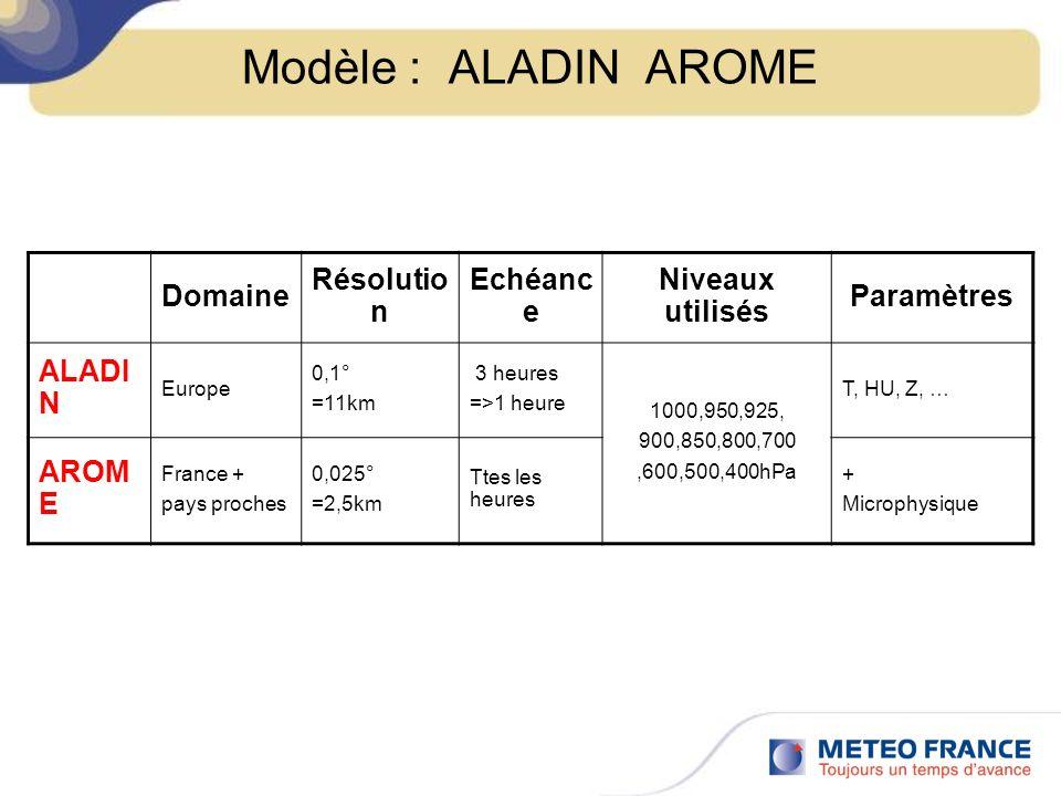 Modèle : ALADIN AROME Domaine Résolutio n Echéanc e Niveaux utilisés Paramètres ALADI N Europe 0,1° =11km 3 heures =>1 heure 1000,950,925, 900,850,800