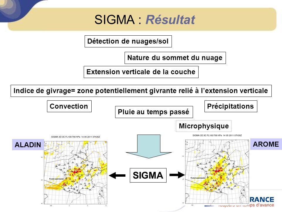 SIGMA : Résultat Extension verticale de la couche Détection de nuages/sol Convection Pluie au temps passé Indice de givrage= zone potentiellement givr