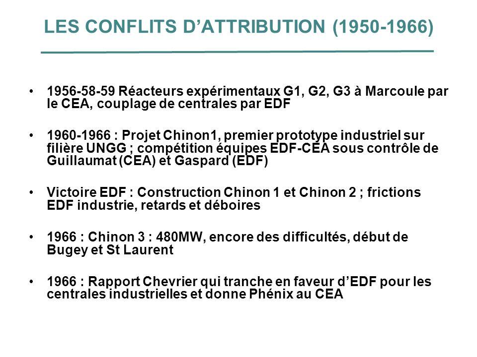 LES CONFLITS DATTRIBUTION (1950-1966) 1956-58-59 Réacteurs expérimentaux G1, G2, G3 à Marcoule par le CEA, couplage de centrales par EDF 1960-1966 : P