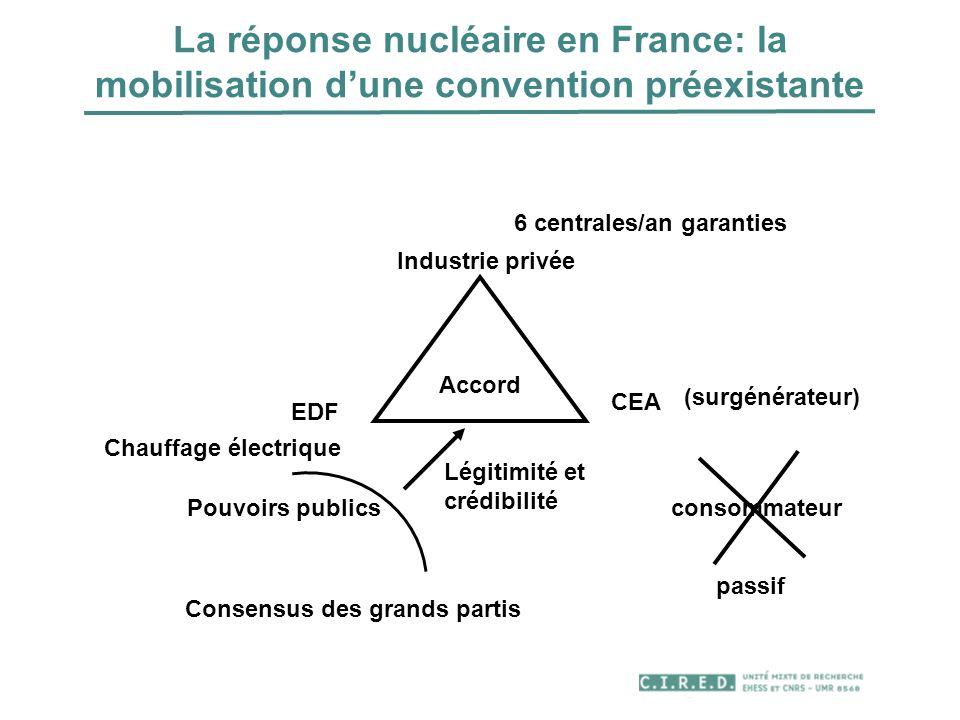 La réponse nucléaire en France: la mobilisation dune convention préexistante Accord EDF 6 centrales/an garanties CEA Légitimité et crédibilité Pouvoir