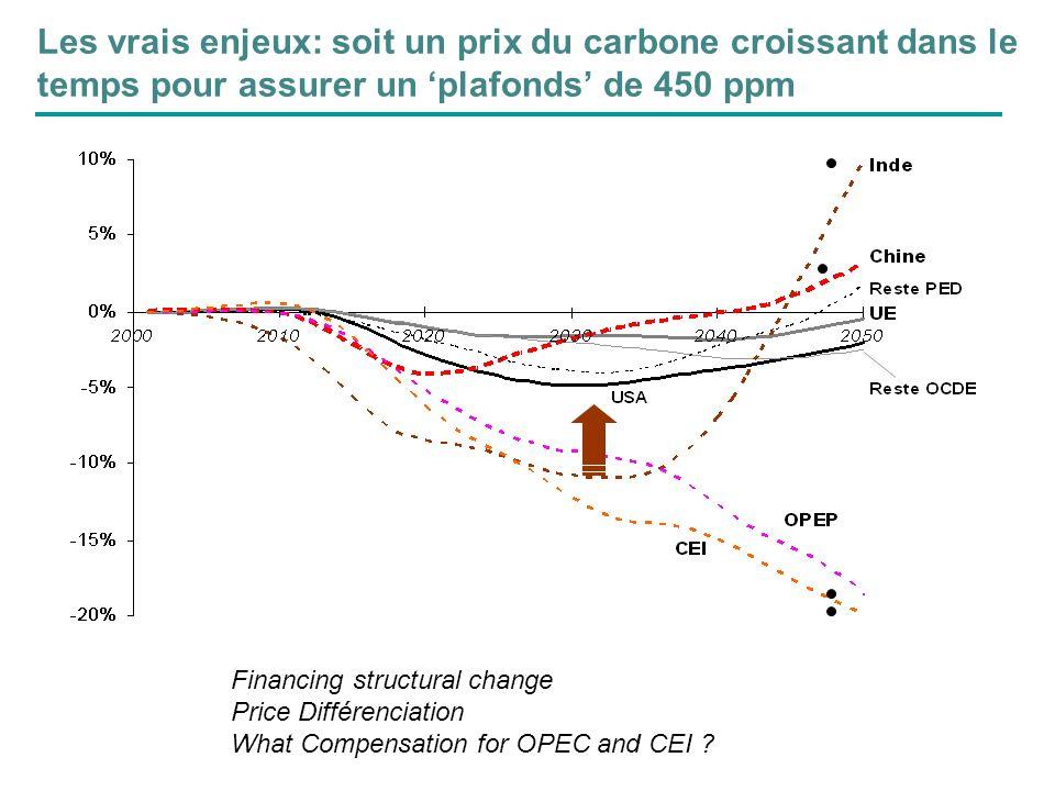 Les vrais enjeux: soit un prix du carbone croissant dans le temps pour assurer un plafonds de 450 ppm Financing structural change Price Différenciatio