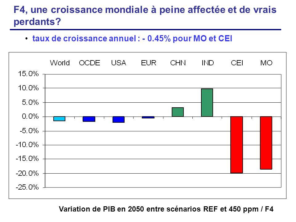 Variation de PIB en 2050 entre scénarios REF et 450 ppm / F4 taux de croissance annuel : - 0.45% pour MO et CEI F4, une croissance mondiale à peine af