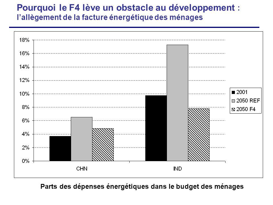 Pourquoi le F4 lève un obstacle au développement : lallègement de la facture énergétique des ménages Parts des dépenses énergétiques dans le budget de