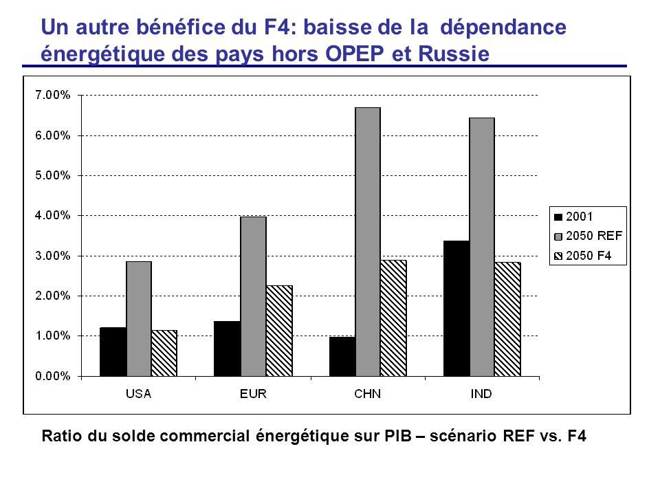 Un autre bénéfice du F4: baisse de la dépendance énergétique des pays hors OPEP et Russie Ratio du solde commercial énergétique sur PIB – scénario REF