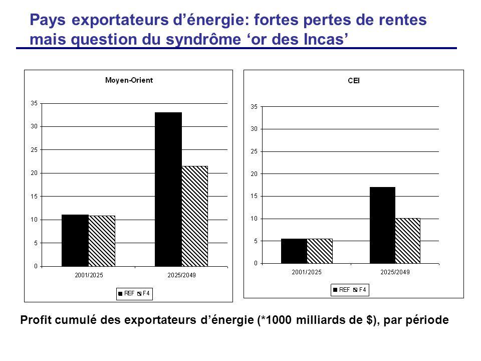 Pays exportateurs dénergie: fortes pertes de rentes mais question du syndrôme or des Incas Profit cumulé des exportateurs dénergie (*1000 milliards de