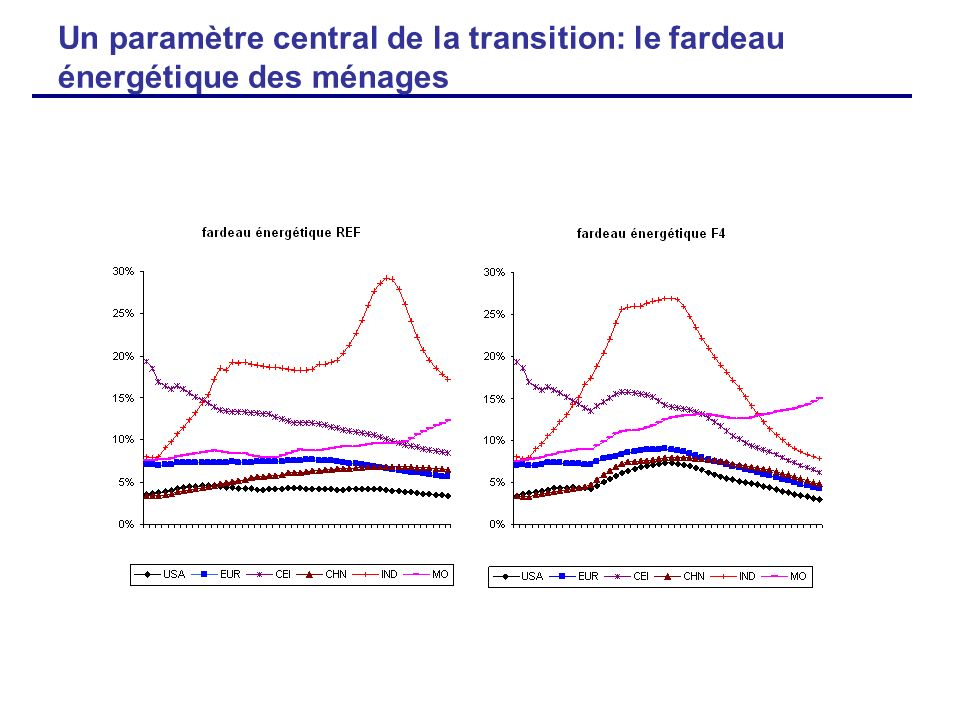 Un paramètre central de la transition: le fardeau énergétique des ménages