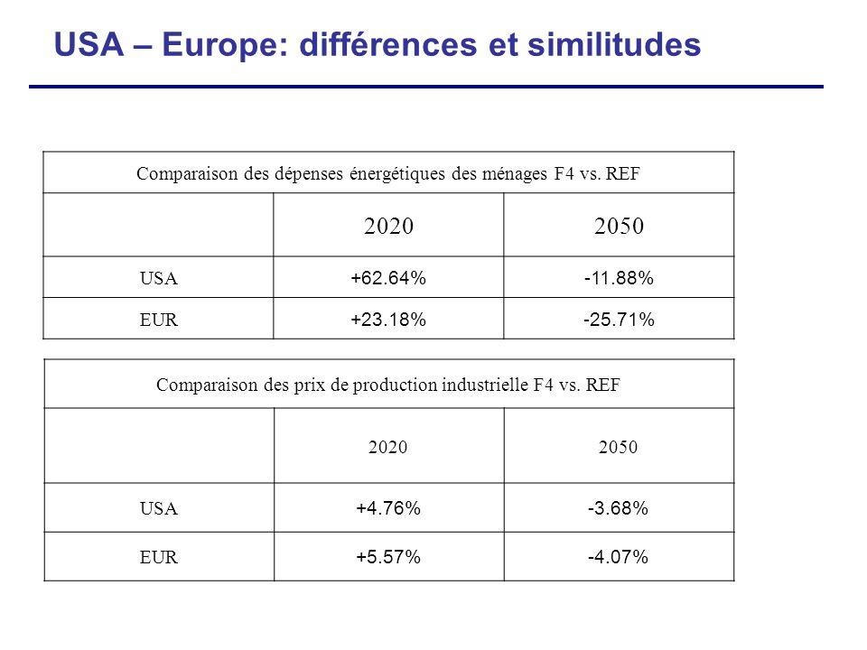 USA – Europe: différences et similitudes Comparaison des dépenses énergétiques des ménages F4 vs. REF 20202050 USA +62.64%-11.88% EUR +23.18%-25.71% C