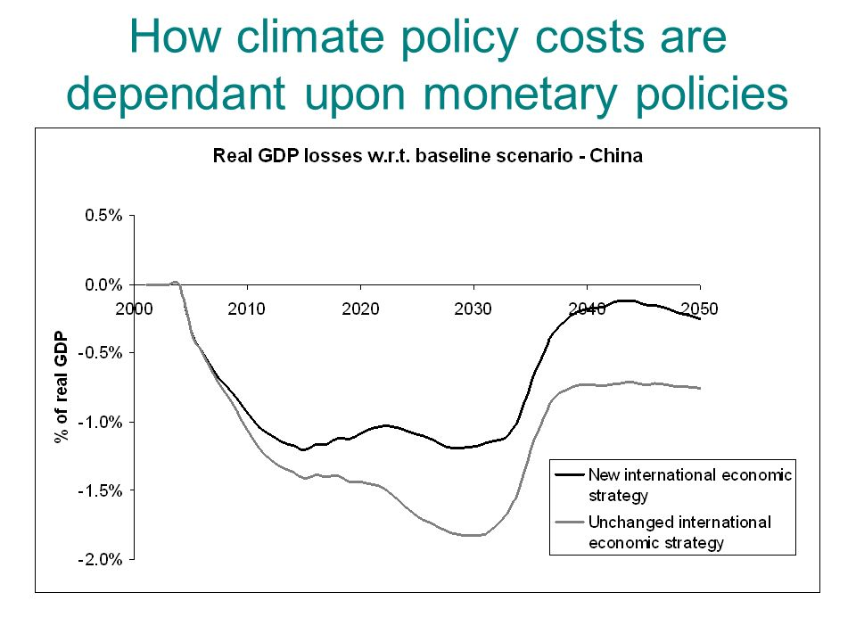 How climate policy costs are dependant upon monetary policies