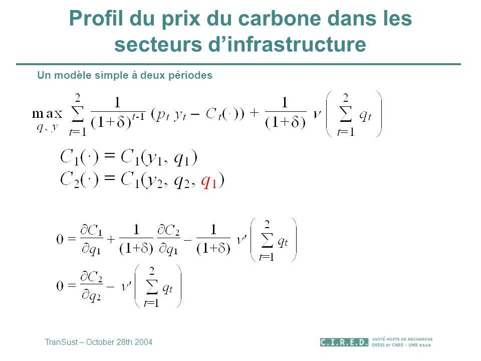 Profil du prix du carbone dans les secteurs dinfrastructure Un modèle simple à deux périodes TranSust – October 28th 2004