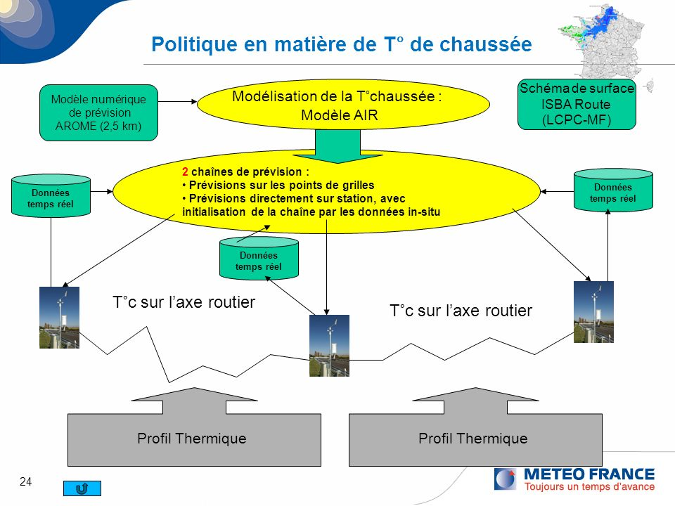 24 Politique en matière de T° de chaussée Modélisation de la T°chaussée : Modèle AIR 2 chaînes de prévision : Prévisions sur les points de grilles Pré