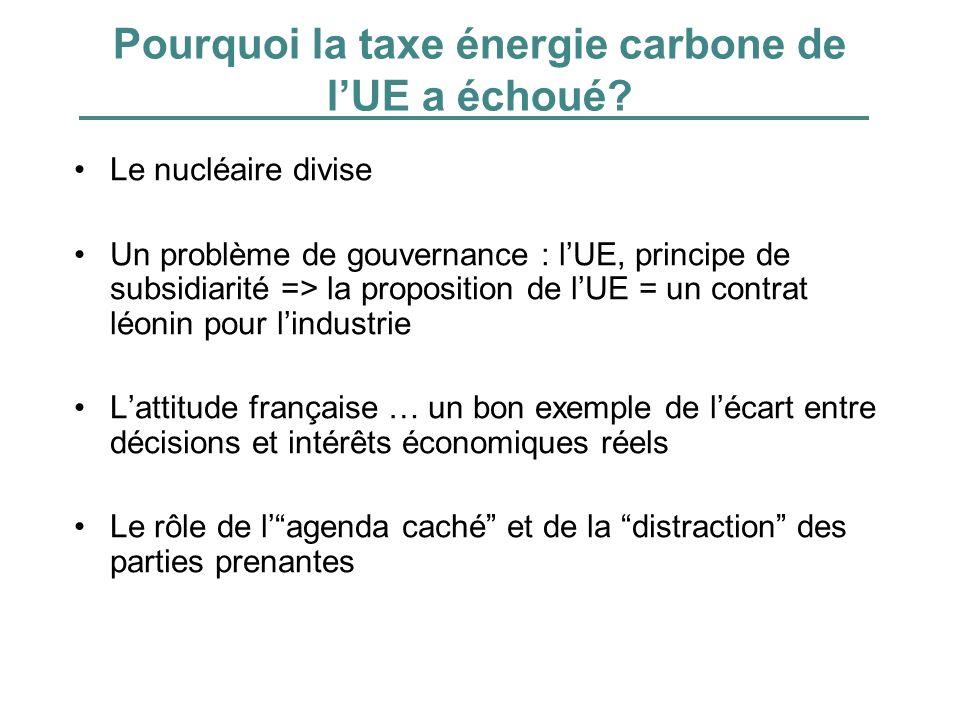 Pourquoi la taxe énergie carbone de lUE a échoué? Le nucléaire divise Un problème de gouvernance : lUE, principe de subsidiarité => la proposition de