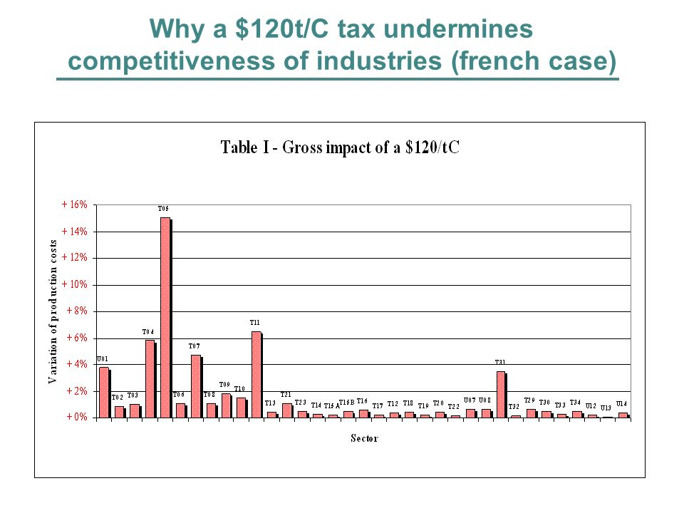 Why a $120t/C carbon tax may be a good bargain for industry (french case)