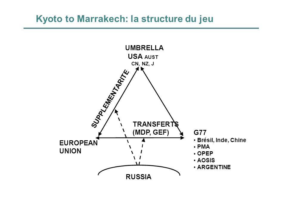 Kyoto to Marrakech: la structure du jeu RUSSIA UMBRELLA USA AUST CN, NZ, J EUROPEAN UNION G77 Brésil, Inde, Chine PMA OPEP AOSIS ARGENTINE SUPPLEMENTA