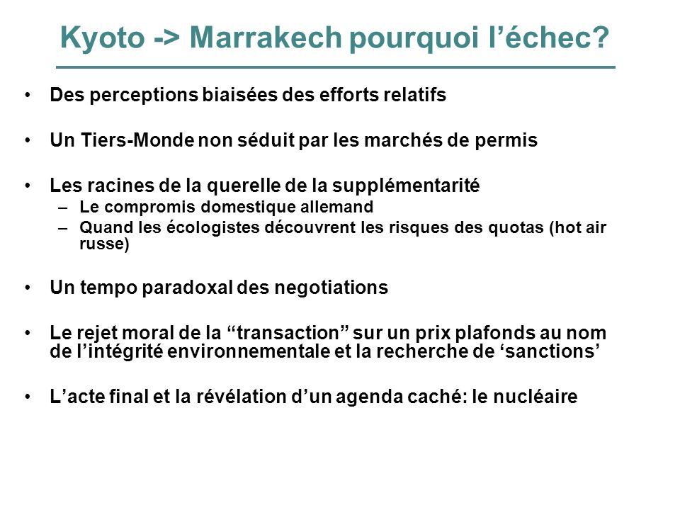 Kyoto -> Marrakech pourquoi léchec? Des perceptions biaisées des efforts relatifs Un Tiers-Monde non séduit par les marchés de permis Les racines de l