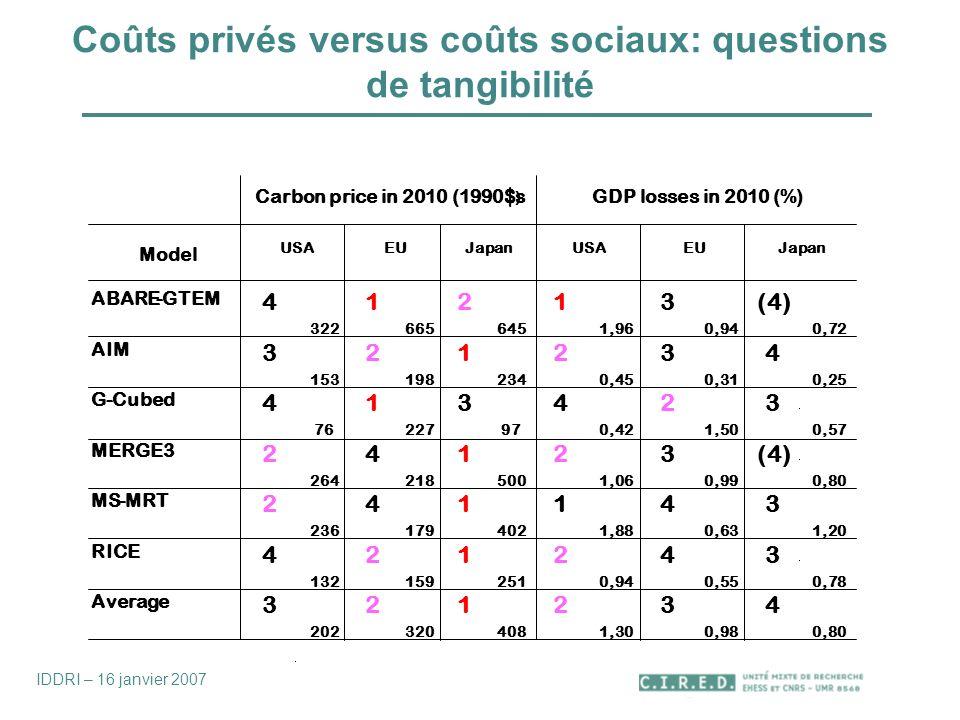 Coûts privés versus coûts sociaux: questions de tangibilité Carbon price in 2010 (1990$s ) GDP losses in 2010 (%) Model USA EU Japan USA EU Japan ABAR