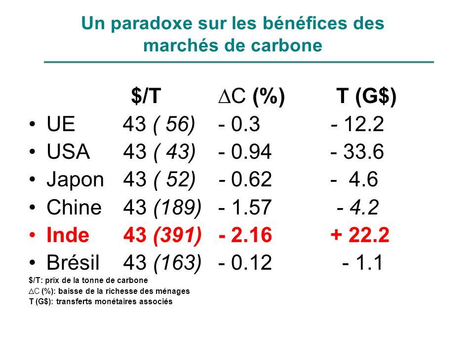 Un paradoxe sur les bénéfices des marchés de carbone $/T C (%) T (G$) UE 43 ( 56)- 0.3 - 12.2 USA43 ( 43)- 0.94 - 33.6 Japon43 ( 52)- 0.62 - 4.6 Chine