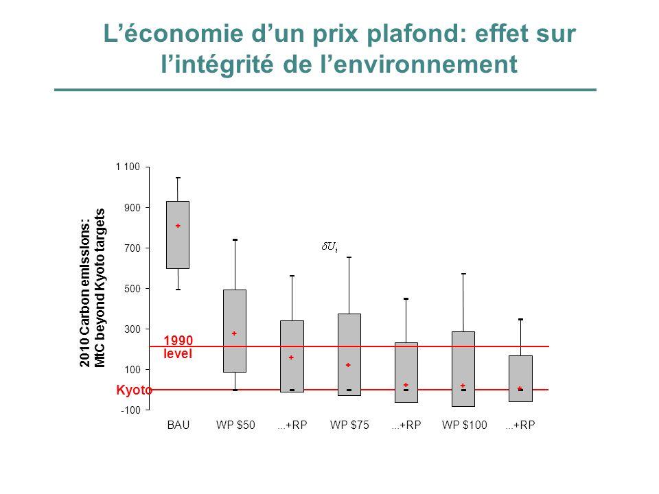Léconomie dun prix plafond: effet sur lintégrité de lenvironnement -100 300 500 700 900 1 100 BAU WP $50...+RP WP $75...+RP WP $100...+RP 2010 Carbon
