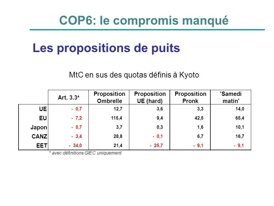 COP6: le compromis manqué Art. 3.3* Proposition Ombrelle Proposition UE (hard) Proposition Pronk 'Samedi matin' UE -0,712,73,63,314,0 EU -7,2115,49,44