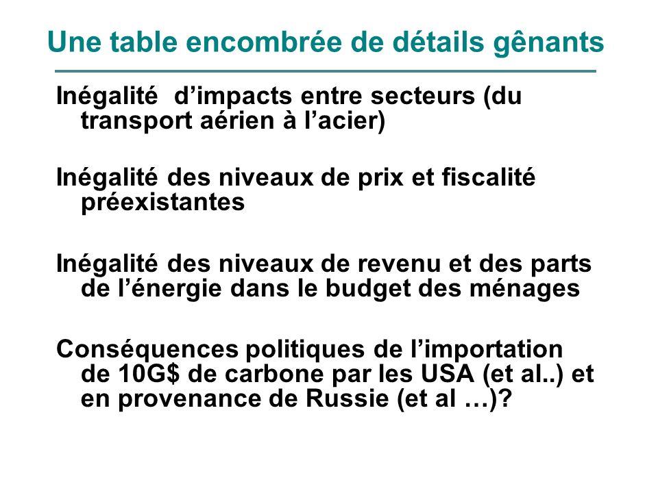 Une table encombrée de détails gênants Inégalité dimpacts entre secteurs (du transport aérien à lacier) Inégalité des niveaux de prix et fiscalité pré