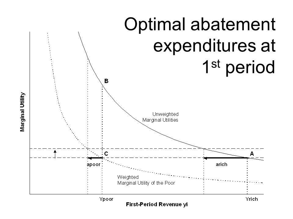 Optimal abatement expenditures at 1 st period
