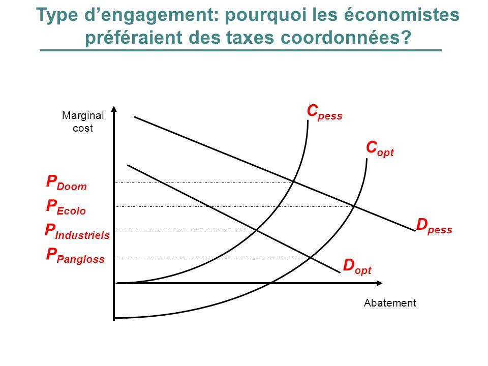 Type dengagement: pourquoi les économistes préféraient des taxes coordonnées? P Pangloss P Industriels Abatement Marginal cost C pess C opt D pess D o