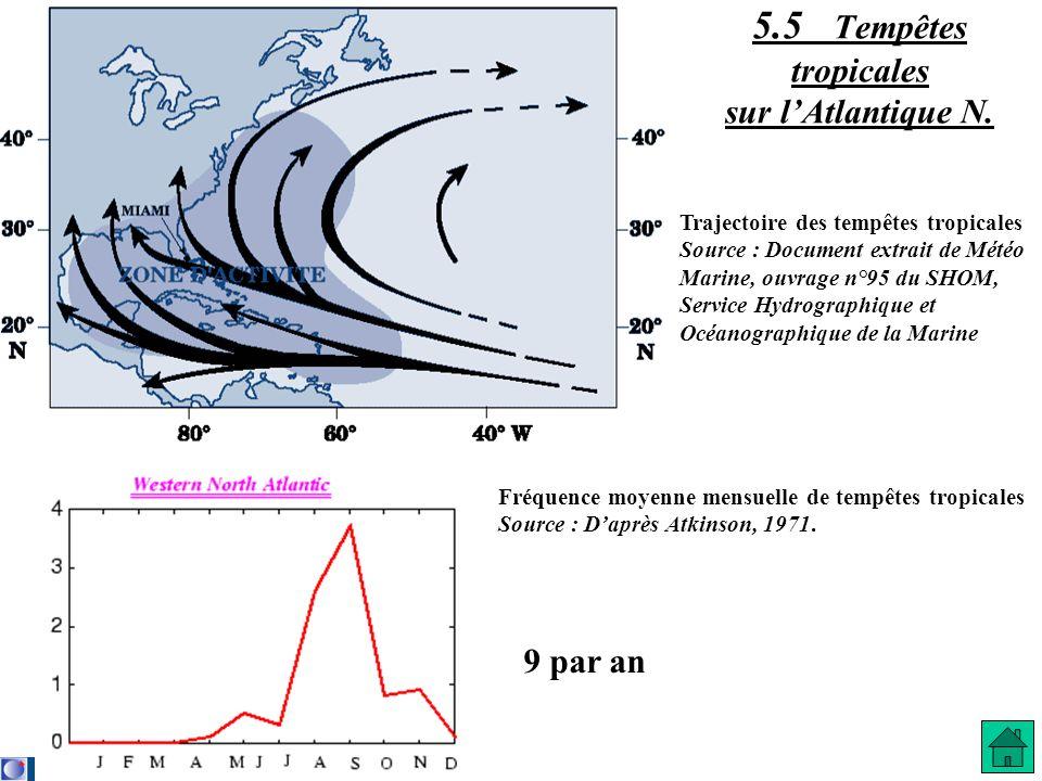5.5 Tempêtes tropicales sur lAtlantique N. 9 par an Fréquence moyenne mensuelle de tempêtes tropicales Source : Daprès Atkinson, 1971. Trajectoire des