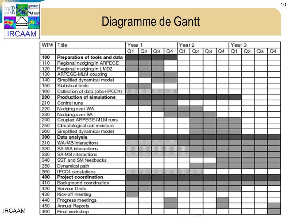 IRCAAM 16 Diagramme de Gantt