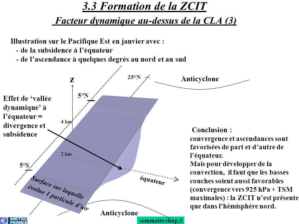 3.3 Formation de la ZCIT Facteur dynamique au-dessus de la CLA (3) Illustration sur le Pacifique Est en janvier avec : - de la subsidence à léquateur