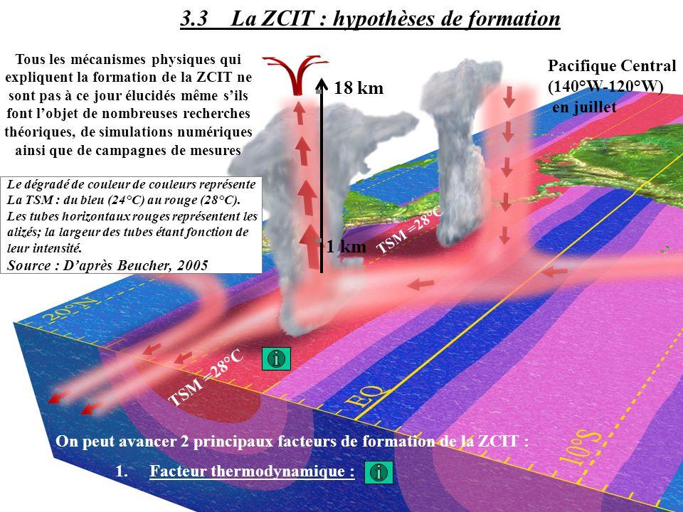 On peut avancer 2 principaux facteurs de formation de la ZCIT : 1.Facteur thermodynamique : 3.3 La ZCIT : hypothèses de formation Pacifique Central (1