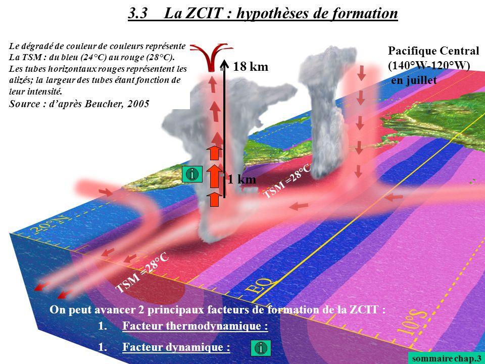 3.3 La ZCIT : hypothèses de formation sommaire chap.3 On peut avancer 2 principaux facteurs de formation de la ZCIT : 1.Facteur thermodynamique : 1.Fa