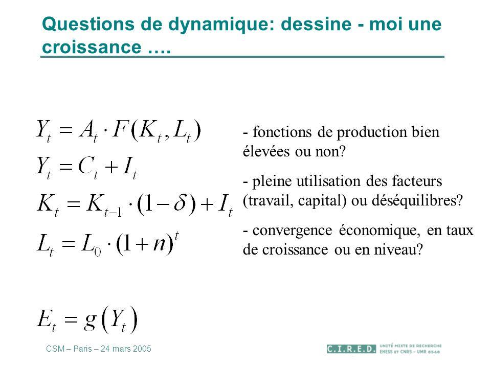 Questions de dynamique: dessine - moi une croissance …. - fonctions de production bien élevées ou non? - pleine utilisation des facteurs (travail, cap