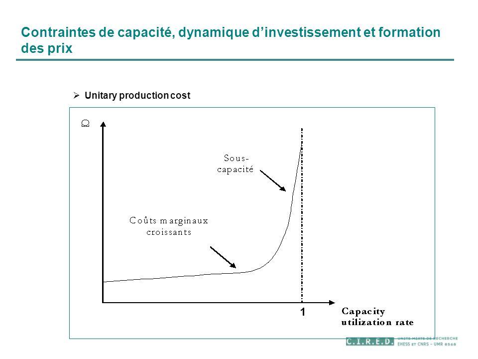 Contraintes de capacité, dynamique dinvestissement et formation des prix Unitary production cost