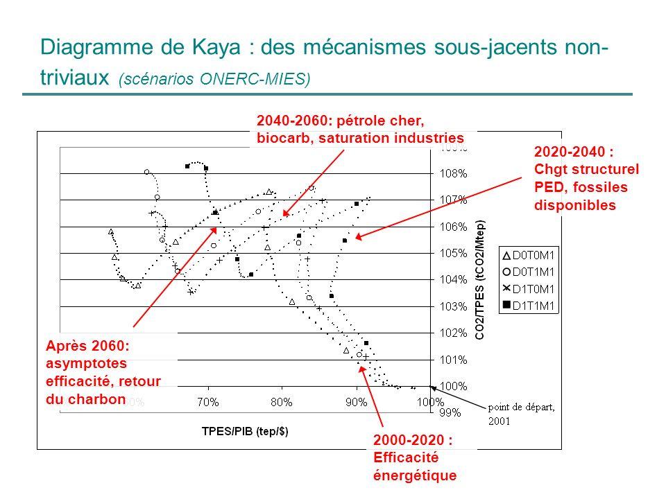 Diagramme de Kaya : des mécanismes sous-jacents non- triviaux (scénarios ONERC-MIES) 2000-2020 : Efficacité énergétique 2020-2040 : Chgt structurel PE
