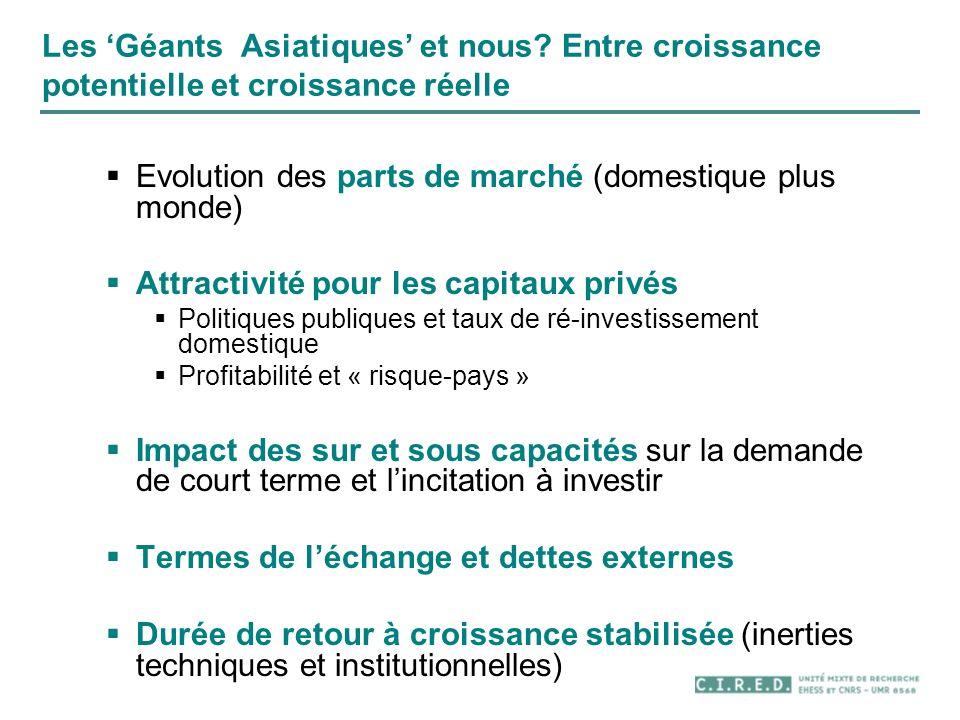 Les Géants Asiatiques et nous? Entre croissance potentielle et croissance réelle Evolution des parts de marché (domestique plus monde) Attractivité po