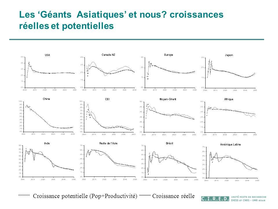 Les Géants Asiatiques et nous? croissances réelles et potentielles Croissance potentielle (Pop+Productivité) Croissance réelle