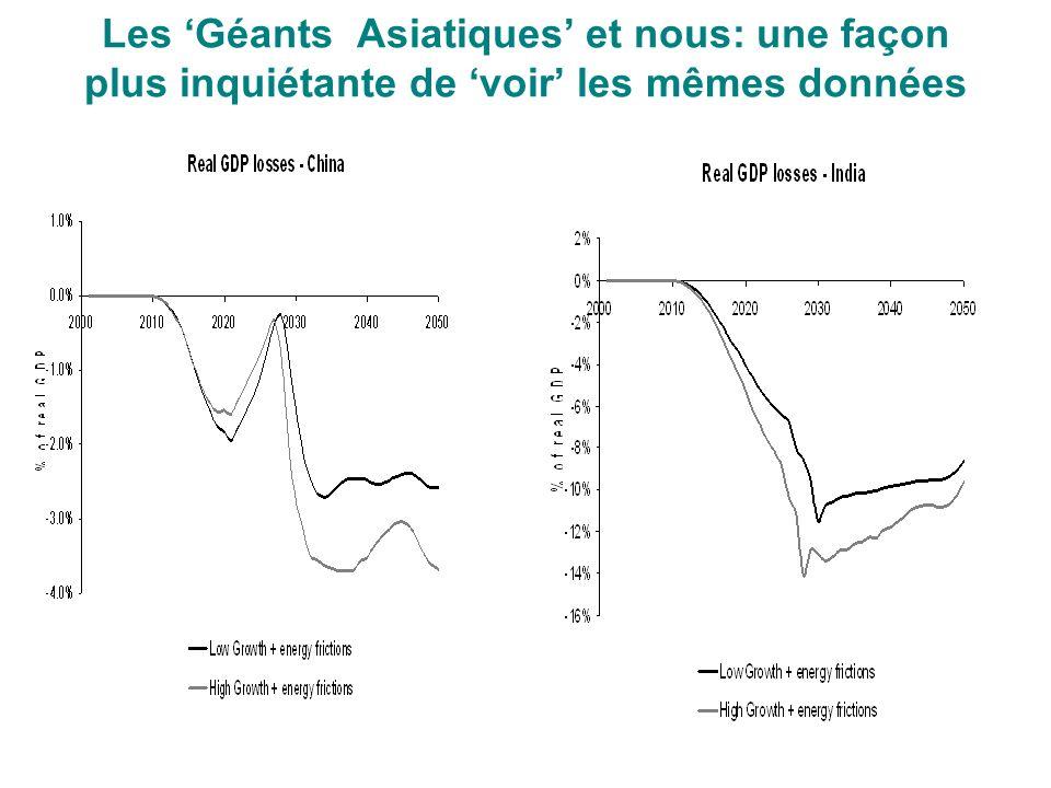 Les Géants Asiatiques et nous: une façon plus inquiétante de voir les mêmes données