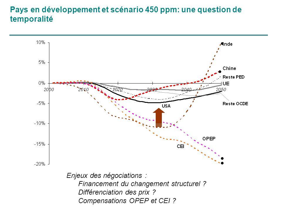 Pays en développement et scénario 450 ppm: une question de temporalité Enjeux des négociations : Financement du changement structurel ? Différenciatio
